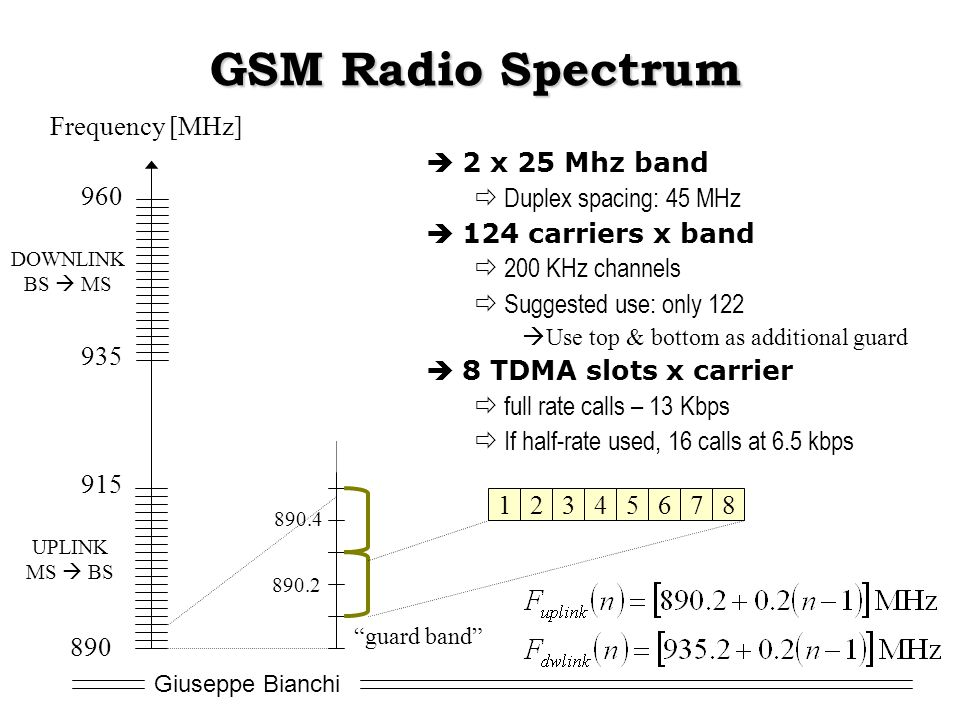 GSM Radio Spectrum Frequency [MHz] 2 x 25 Mhz band